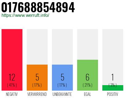 Fake handynummer online deutschland